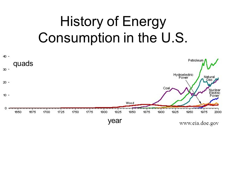 History of Energy Consumption in the U.S. www.eia.doe.gov quads year