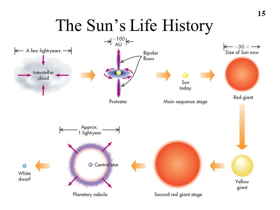 15 The Suns Life History