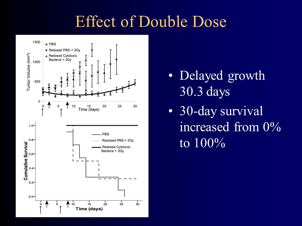 Effect of Double Dose Delayed growth 30.3 days 30-day survival increased from 0% to 100%