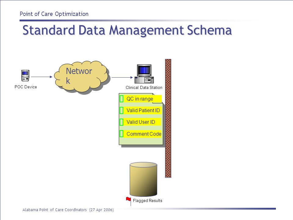Point of Care Optimization Alabama Point of Care Coordinators (27 Apr 2006) Standard Data Management Schema Networ k Clinical Data Station POC Device