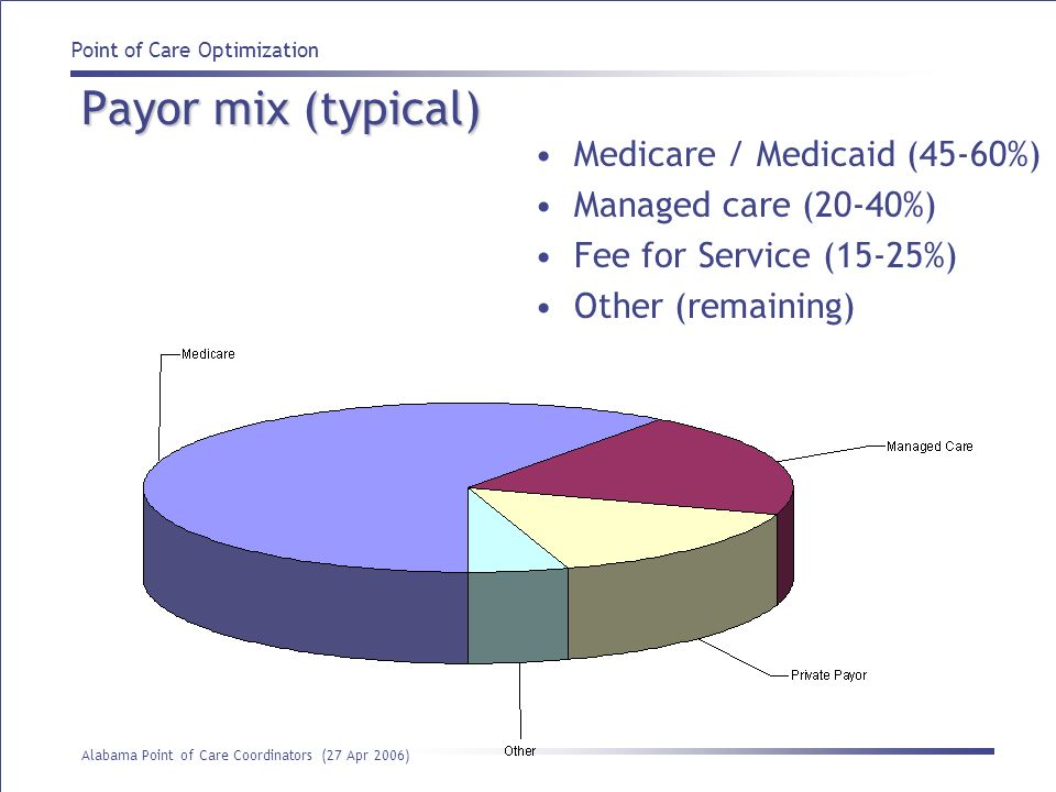 Point of Care Optimization Alabama Point of Care Coordinators (27 Apr 2006) Payor mix (typical) Medicare / Medicaid (45-60%) Managed care (20-40%) Fee