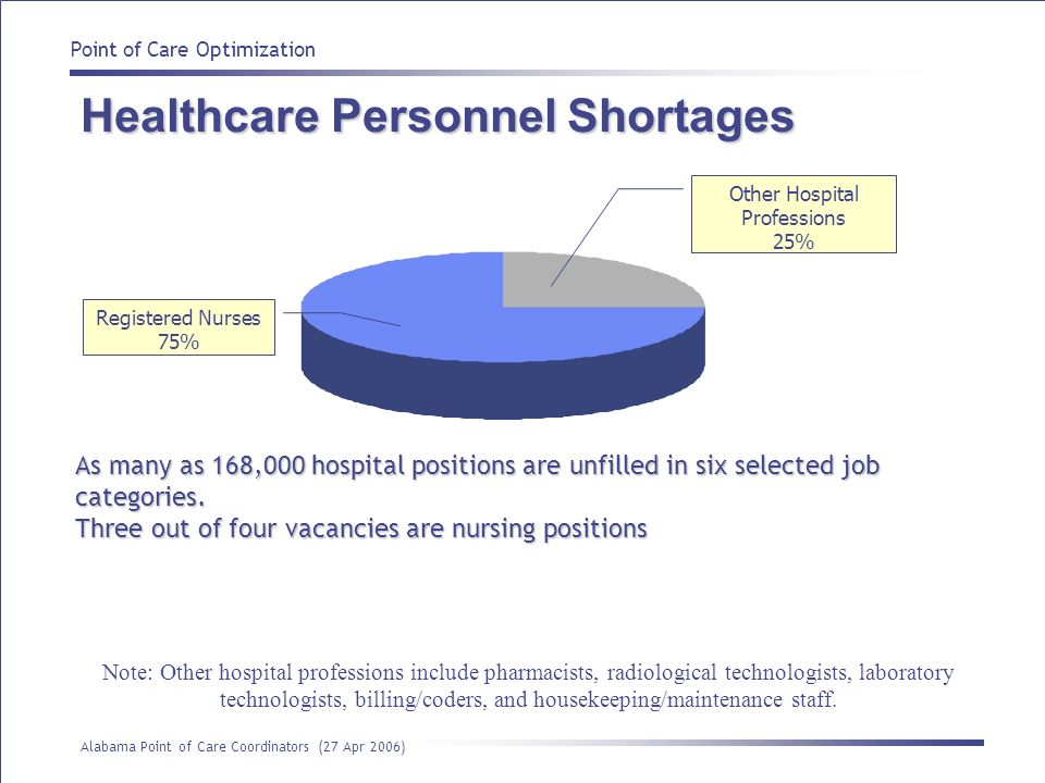 Point of Care Optimization Alabama Point of Care Coordinators (27 Apr 2006) As many as 168,000 hospital positions are unfilled in six selected job cat