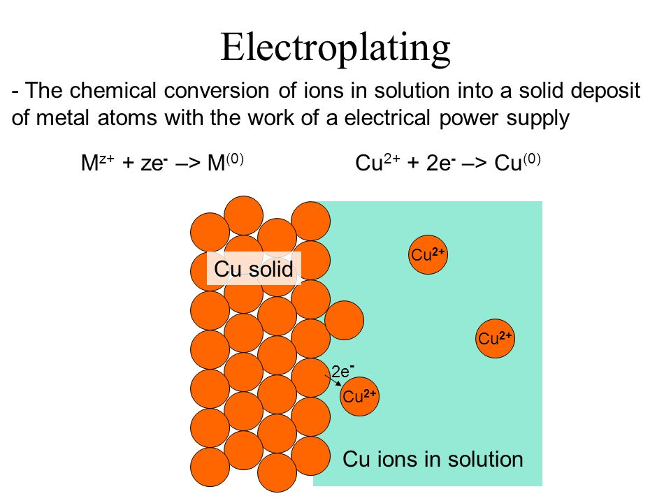 Electroplating - The chemical conversion of ions in solution into a solid deposit of metal atoms with the work of a electrical power supply Cu 2+ Cu solid Cu ions in solution 2e - Cu e - –> Cu (0) M z+ + ze - –> M (0)