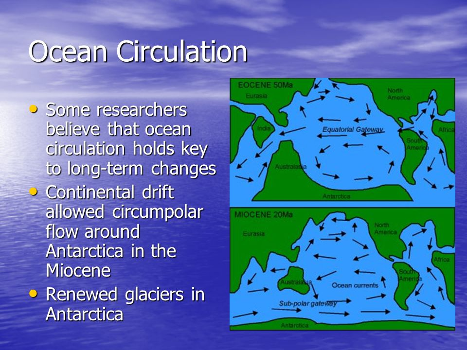 Ocean Circulation Some researchers believe that ocean circulation holds key to long-term changes Some researchers believe that ocean circulation holds key to long-term changes Continental drift allowed circumpolar flow around Antarctica in the Miocene Continental drift allowed circumpolar flow around Antarctica in the Miocene Renewed glaciers in Antarctica Renewed glaciers in Antarctica