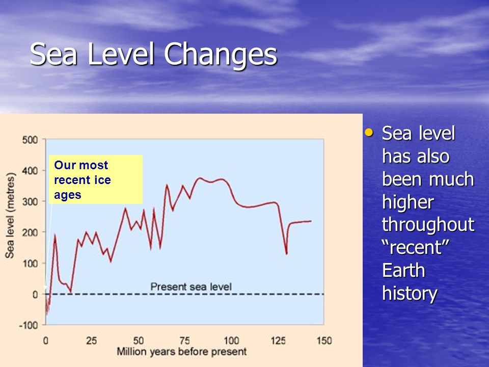 Sea Level Changes Sea level has also been much higher throughout recent Earth history Sea level has also been much higher throughout recent Earth history Our most recent ice ages