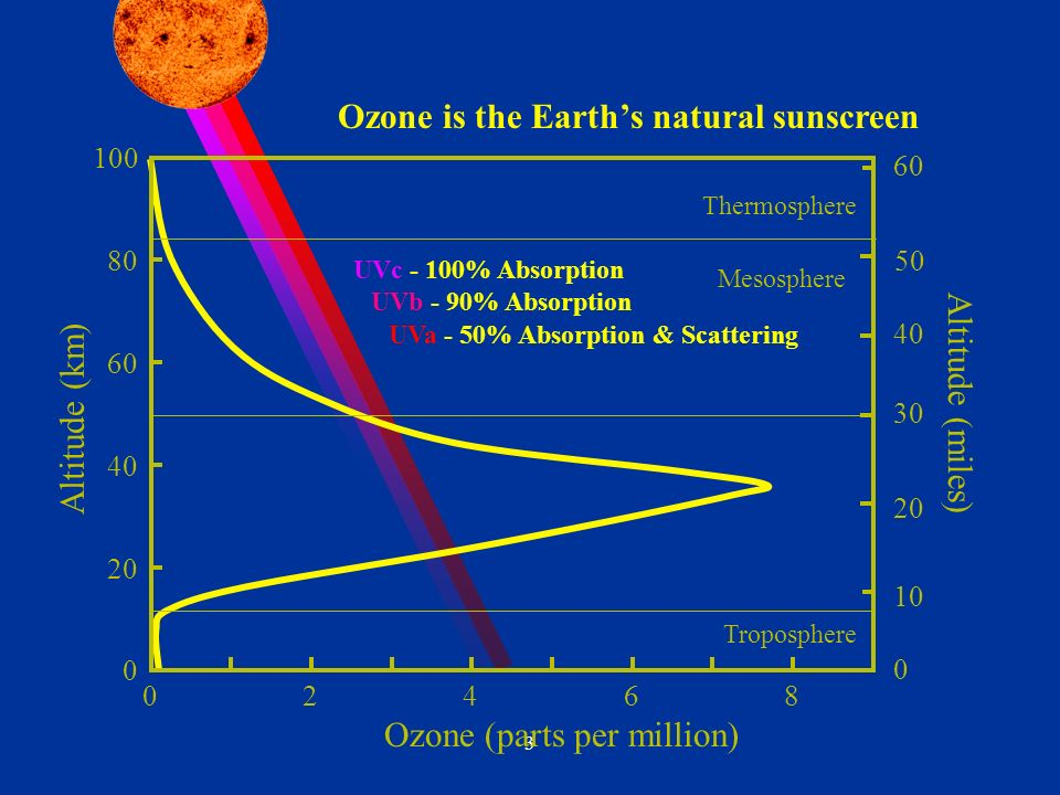 3 UVc - 100% Absorption UVb - 90% Absorption UVa - 50% Absorption & Scattering Ozone is the Earths natural sunscreen Ozone (parts per million) 0 20 40 60 80 100 Altitude (km) Troposphere Mesosphere Thermosphere Altitude (miles) 10 0 20 30 40 50 60 02468