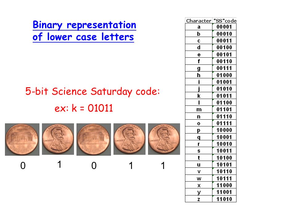 Binary representation of lower case letters 5-bit Science Saturday code: ex: k = 01011 0 1 011
