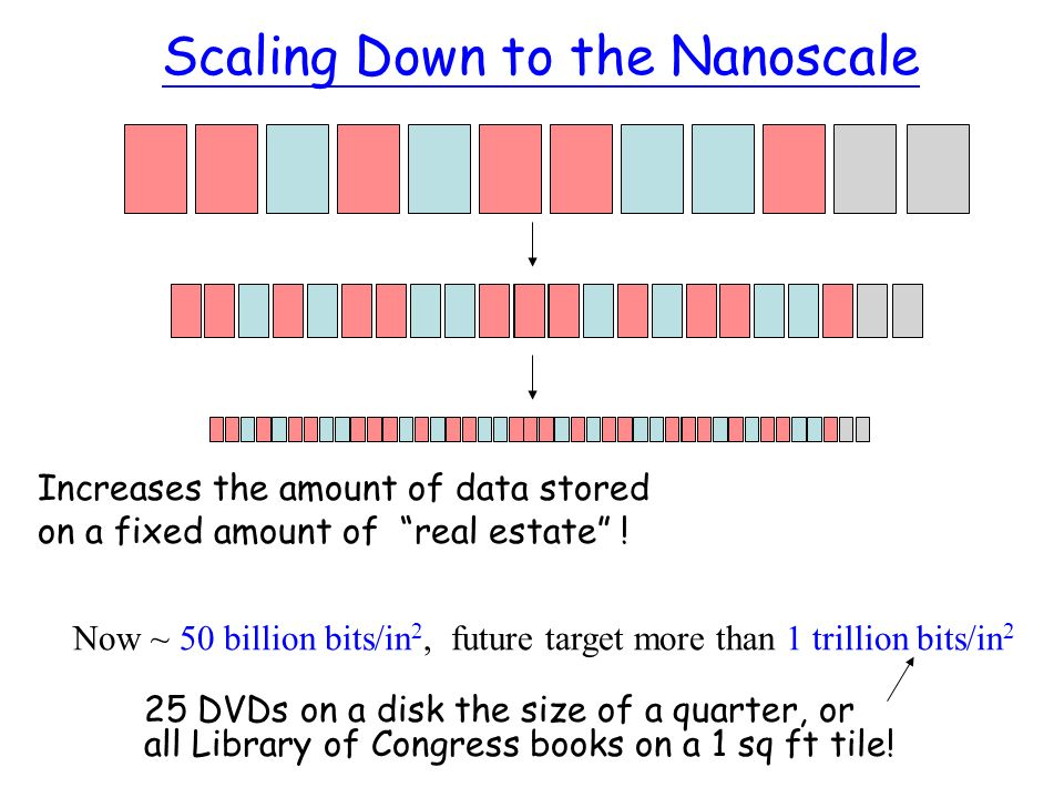 Scaling Down to the Nanoscale Increases the amount of data stored on a fixed amount of real estate .