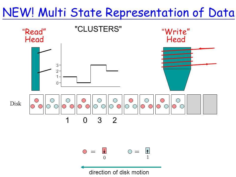 NEW! Multi State Representation of Data Disk Write Head Read Head == 0 1 direction of disk motion 1032 0 1 2 3