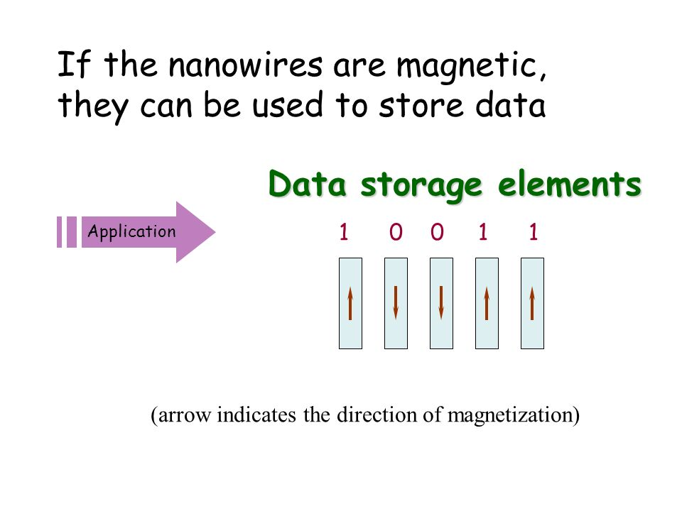 Application Data storage elements 1 0 0 1 1 If the nanowires are magnetic, they can be used to store data (arrow indicates the direction of magnetizat