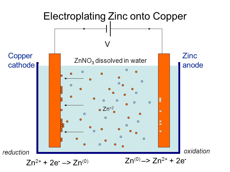 Electroplating Zinc onto Copper Zn +2 V Zn 2+ + 2e - –> Zn (0) reduction ZnNO 3 dissolved in water Zn (0) –> Zn 2+ + 2e - oxidation Zinc anode Copper