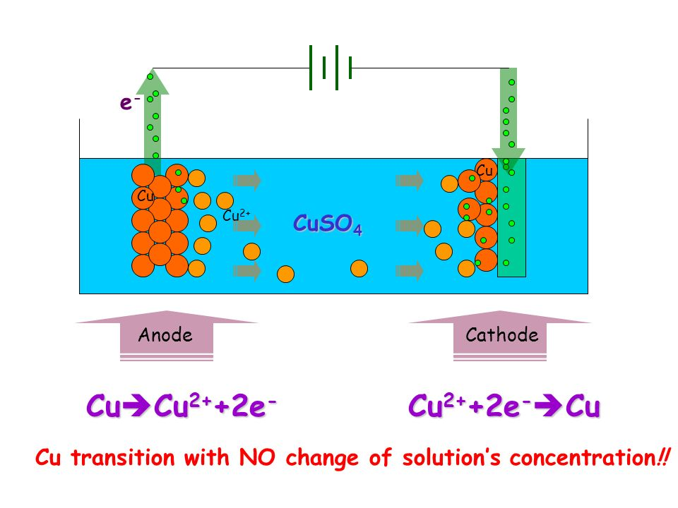 How do we get the Cu transferred from anode to cathode?.