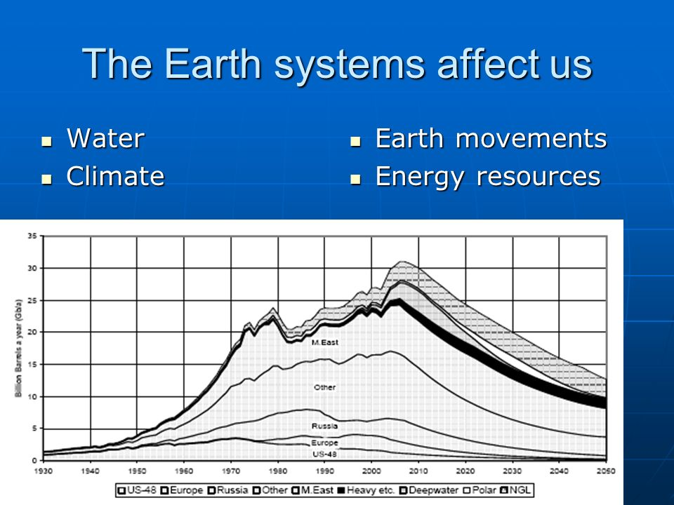The Earth systems affect us Water Water Climate Climate Earth movements Earth movements Energy resources Energy resources