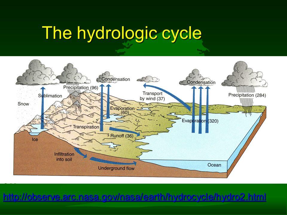 The hydrologic cycle http://observe.arc.nasa.gov/nasa/earth/hydrocycle/hydro2.html