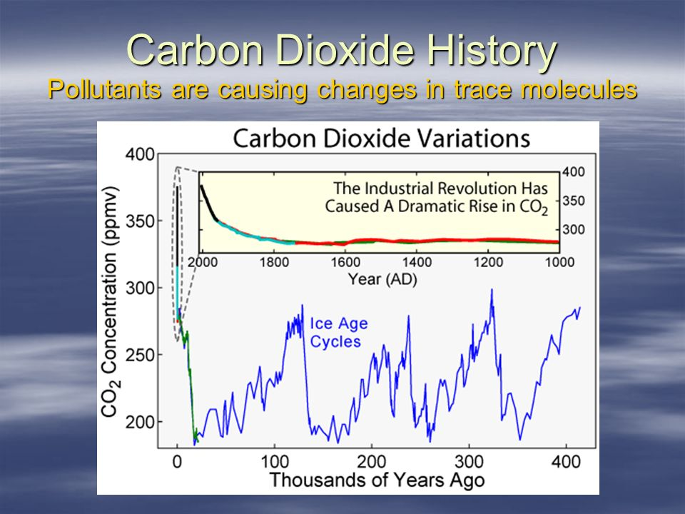 Carbon Dioxide History Pollutants are causing changes in trace molecules