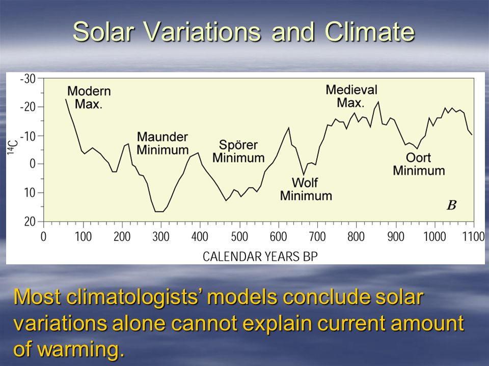 Solar Variations and Climate Most climatologists models conclude solar variations alone cannot explain current amount of warming.