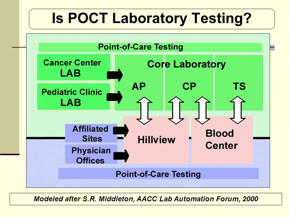 Is POCT Laboratory Testing? Modeled after S.R. Middleton, AACC Lab Automation Forum, 2000