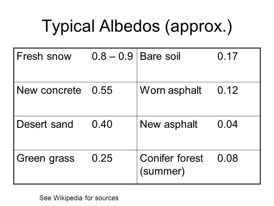 Typical Albedos (approx.) Fresh snow0.8 – 0.9Bare soil0.17 New concrete0.55Worn asphalt0.12 Desert sand0.40New asphalt0.04 Green grass0.25Conifer fore