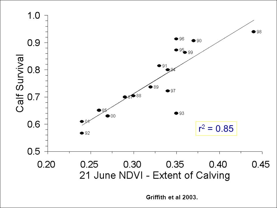 r 2 = 0.85 Griffith et al 2003.