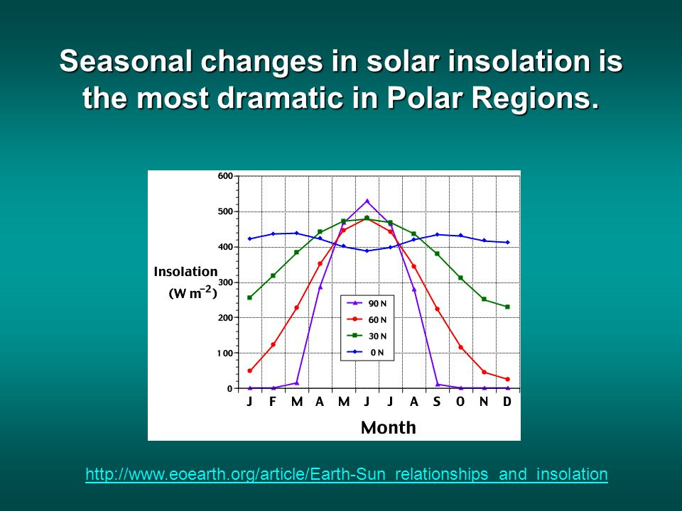 Seasonal changes in solar insolation is the most dramatic in Polar Regions.