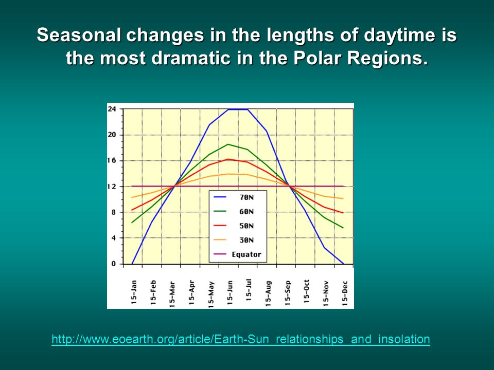 Seasonal changes in the lengths of daytime is the most dramatic in the Polar Regions.