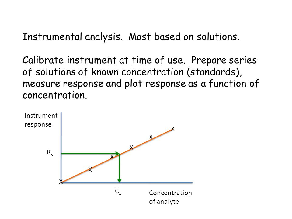 Instrumental analysis. Most based on solutions. Calibrate instrument at time of use. Prepare series of solutions of known concentration (standards), m