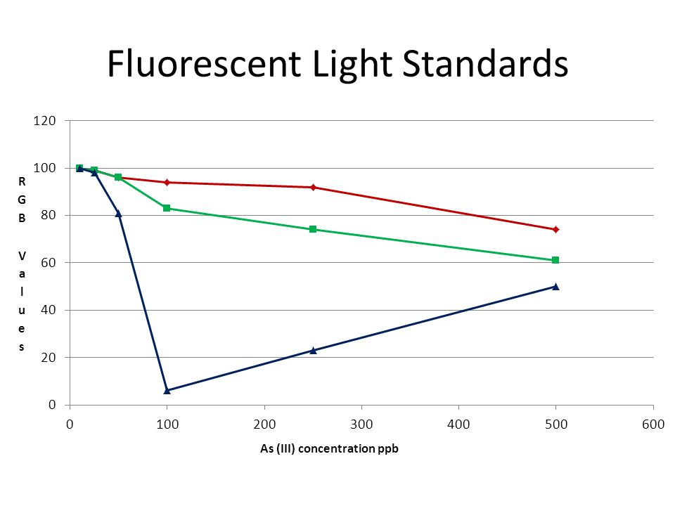 Fluorescent Light Standards