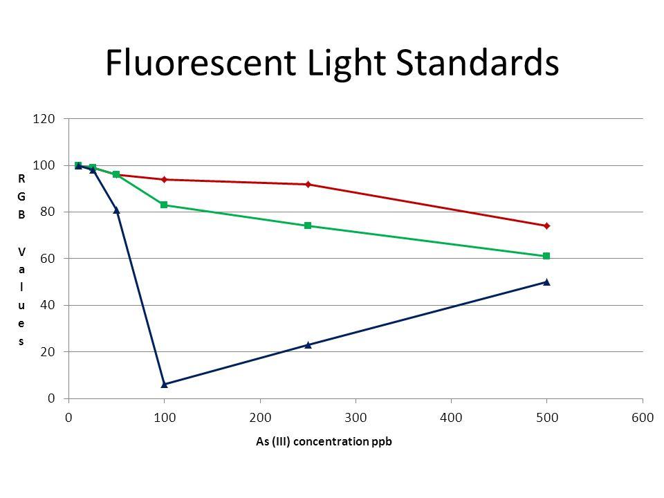 Fluorescent Light Standards