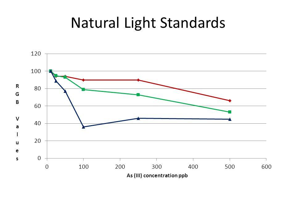 Natural Light Standards