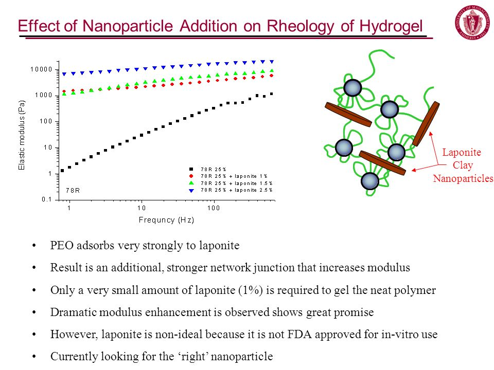Effect of Nanoparticle Addition on Rheology of Hydrogel PEO adsorbs very strongly to laponite Result is an additional, stronger network junction that