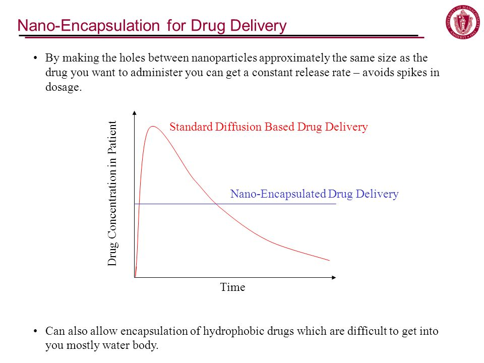 Nano-Encapsulation for Drug Delivery By making the holes between nanoparticles approximately the same size as the drug you want to administer you can get a constant release rate – avoids spikes in dosage.