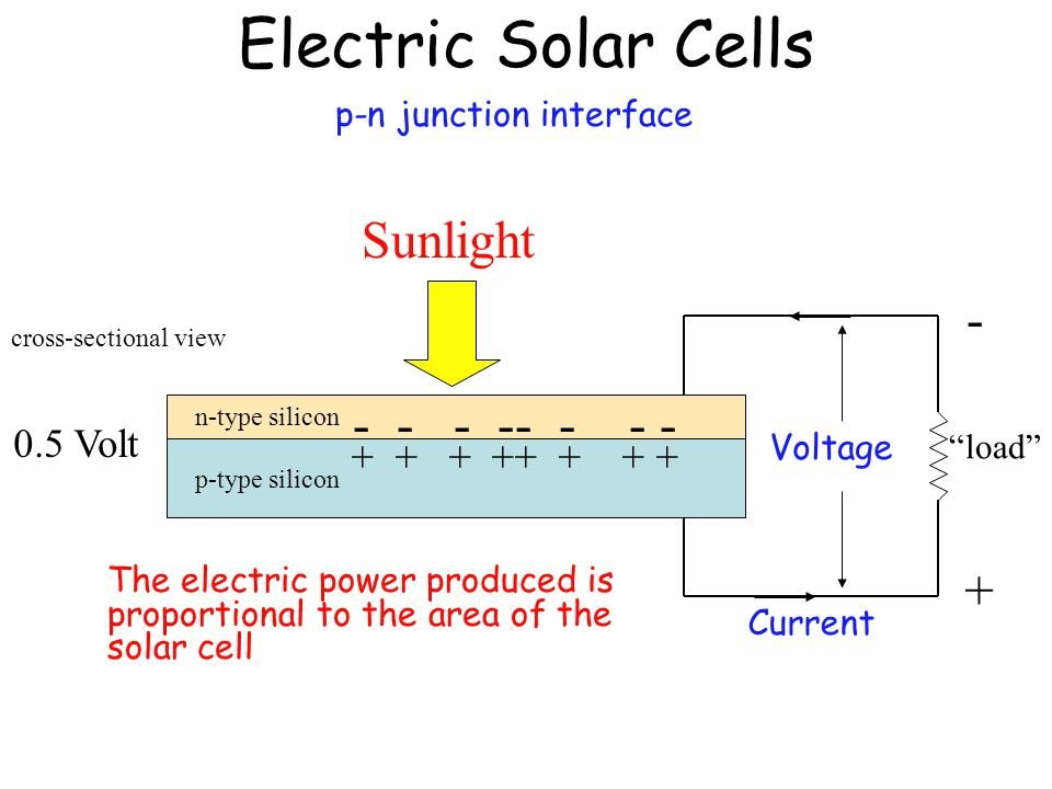 Electric Solar Cells p-n junction interface cross-sectional view n-type silicon p-type silicon + - Sunlight Voltage load Current The electric power produced is proportional to the area of the solar cell - - - -- - - - + + + ++ + + + 0.5 Volt
