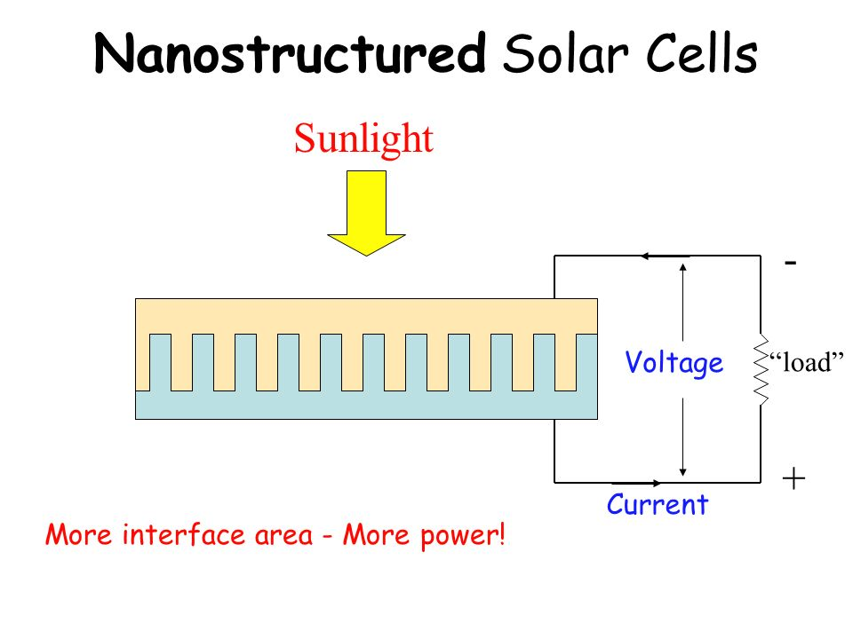 Nanostructured Solar Cells + - Sunlight Voltage load Current More interface area - More power!