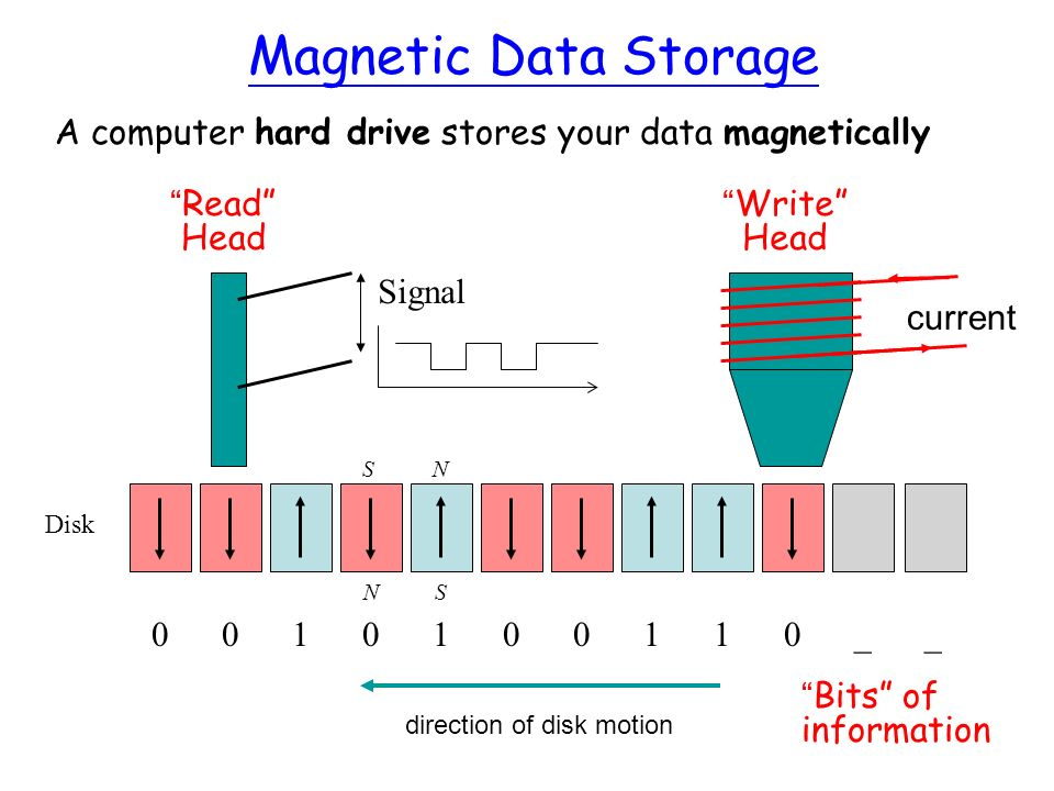 Magnetic Data Storage A computer hard drive stores your data magnetically Disk NS direction of disk motion Write Head 0010100110__ Bits of information NS Read Head Signal current