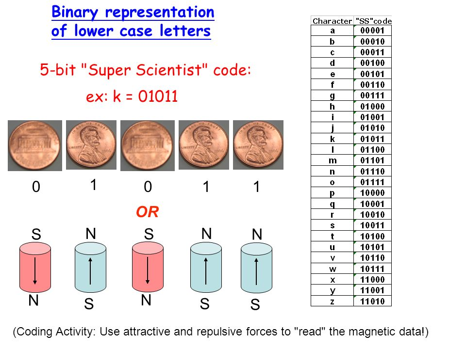Binary representation of lower case letters 5-bit Super Scientist code: ex: k = 01011 0 1 011 S N S N S N N S N S OR (Coding Activity: Use attractive and repulsive forces to read the magnetic data!)