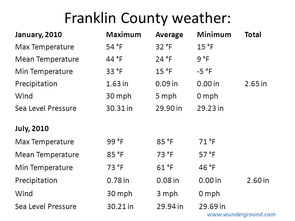 Franklin County weather: January, 2010MaximumAverageMinimumTotal Max Temperature54 °F32 °F15 °F Mean Temperature44 °F24 °F9 °F Min Temperature33 °F15 °F-5 °F Precipitation1.63 in0.09 in0.00 in2.65 in Wind30 mph5 mph0 mph Sea Level Pressure30.31 in29.90 in29.23 in July, 2010 Max Temperature99 °F85 °F71 °F Mean Temperature85 °F73 °F57 °F Min Temperature73 °F61 °F46 °F Precipitation0.78 in0.08 in0.00 in2.60 in Wind30 mph3 mph0 mph Sea Level Pressure30.21 in29.94 in29.69 in