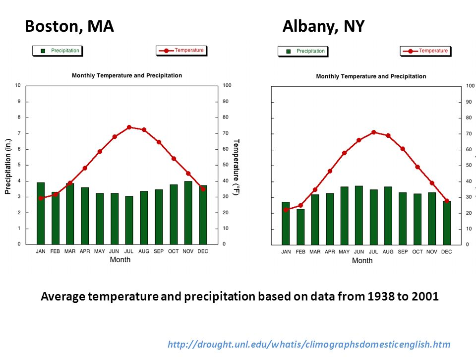 Boston, MAAlbany, NY Average temperature and precipitation based on data from 1938 to 2001