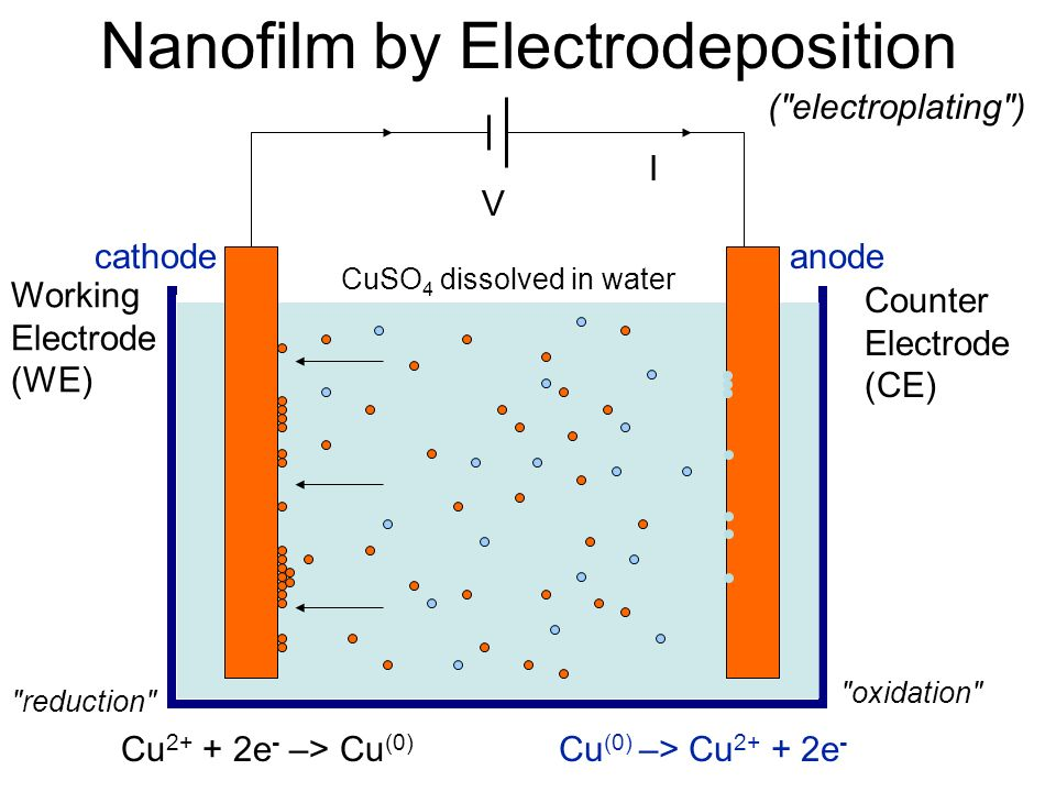 Nanofilm by Electrodeposition V I Cu 2+ + 2e - –> Cu (0) reduction CuSO 4 dissolved in water Cu (0) –> Cu 2+ + 2e - oxidation anodecathode Working Electrode (WE) Counter Electrode (CE) ( electroplating )