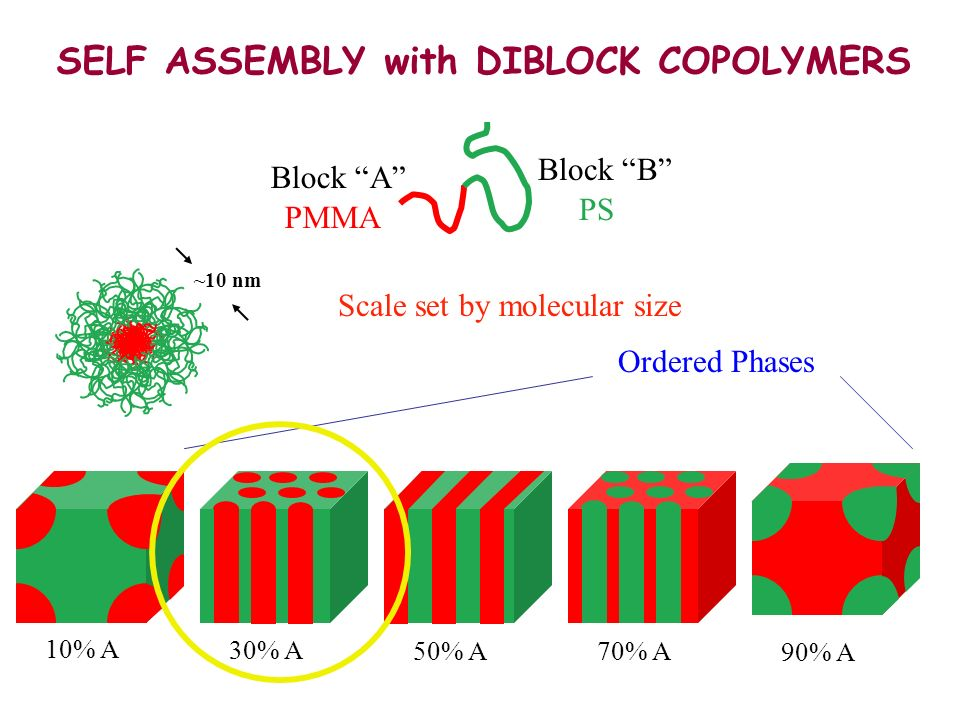 SELF ASSEMBLY with DIBLOCK COPOLYMERS Block A Block B 10% A 30% A 50% A 70% A 90% A ~10 nm Ordered Phases PMMA PS Scale set by molecular size