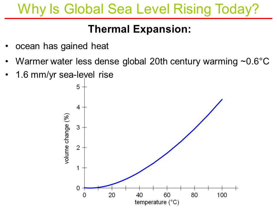 Thermal Expansion: ocean has gained heat Warmer water less dense global 20th century warming ~0.6°C 1.6 mm/yr sea-level rise