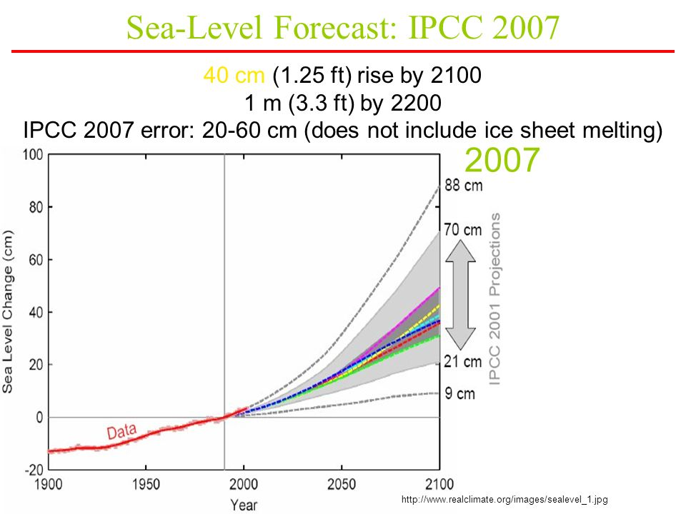 Sea-Level Forecast: IPCC 2007 40 cm (1.25 ft) rise by 2100 1 m (3.3 ft) by 2200 IPCC 2007 error: 20-60 cm (does not include ice sheet melting) http://