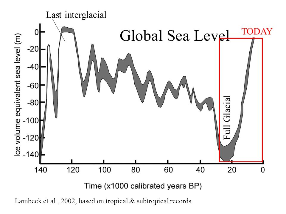 Lambeck et al., 2002, based on tropical & subtropical records TODAY Last interglacial Full Glacial Global Sea Level