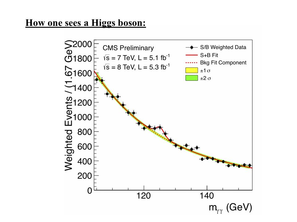 How one sees a Higgs boson: