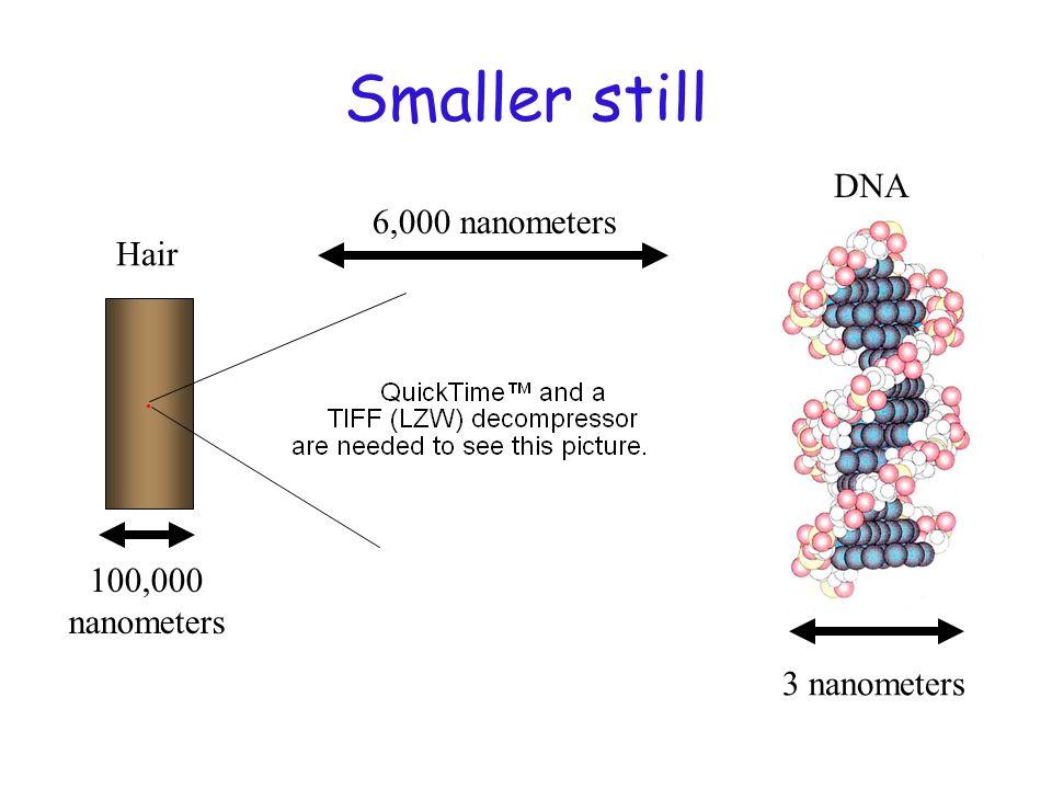 Smaller still Hair. 6,000 nanometers DNA 3 nanometers 100,000 nanometers