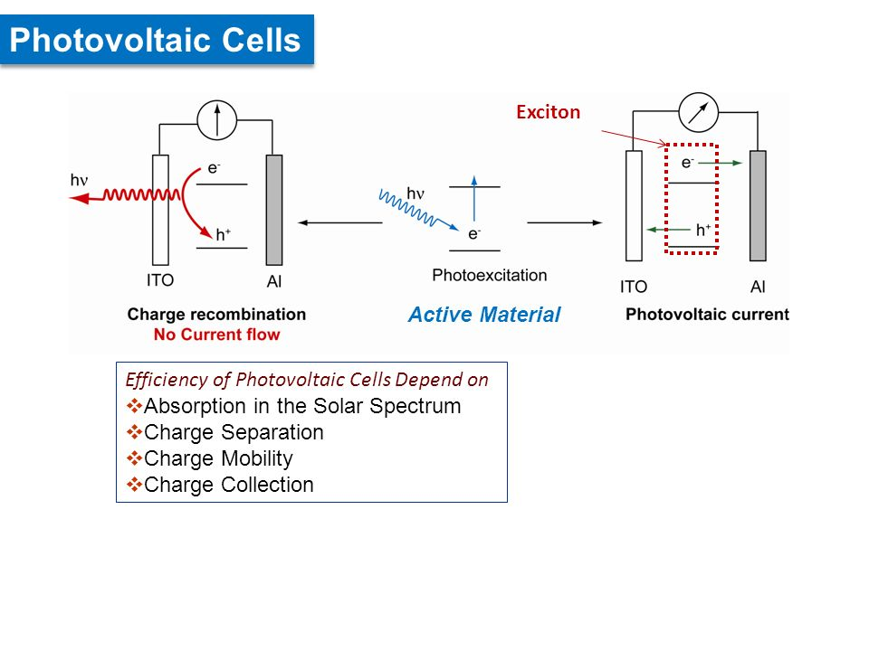 Efficiency of Photovoltaic Cells Depend on Absorption in the Solar Spectrum Charge Separation Charge Mobility Charge Collection Photovoltaic Cells Exciton Active Material