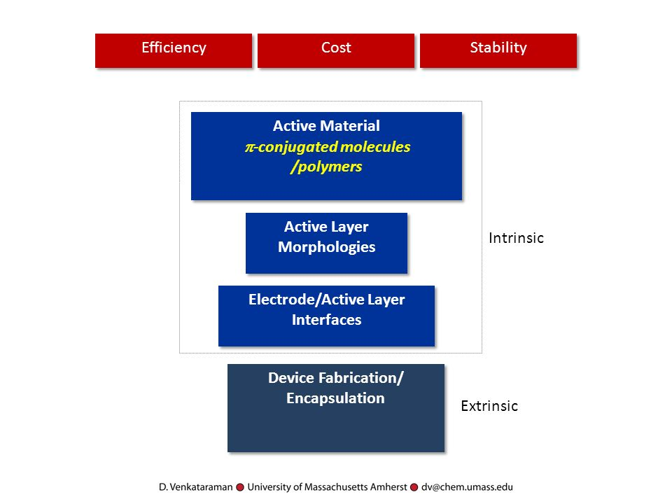 Active Material -conjugated molecules /polymers Active Material -conjugated molecules /polymers Stability Efficiency Cost Active Layer Morphologies Active Layer Morphologies Electrode/Active Layer Interfaces Device Fabrication/ Encapsulation Device Fabrication/ Encapsulation Intrinsic Extrinsic
