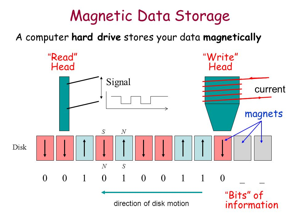 Magnetic Data Storage A computer hard drive stores your data magnetically Disk NS direction of disk motion Write Head 0010100110__ Bits of information