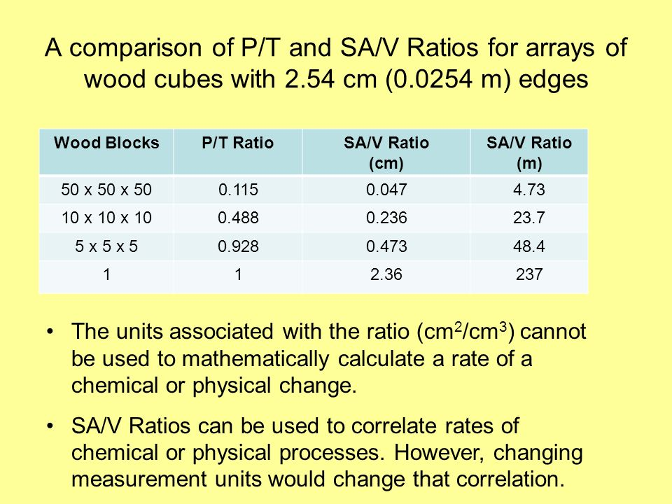 A comparison of P/T and SA/V Ratios for arrays of wood cubes with 2.54 cm (0.0254 m) edges Wood BlocksP/T RatioSA/V Ratio (cm) SA/V Ratio (m) 50 x 50 x 500.1150.0474.73 10 x 10 x 100.4880.23623.7 5 x 5 x 50.9280.47348.4 112.36237 The units associated with the ratio (cm 2 /cm 3 ) cannot be used to mathematically calculate a rate of a chemical or physical change.
