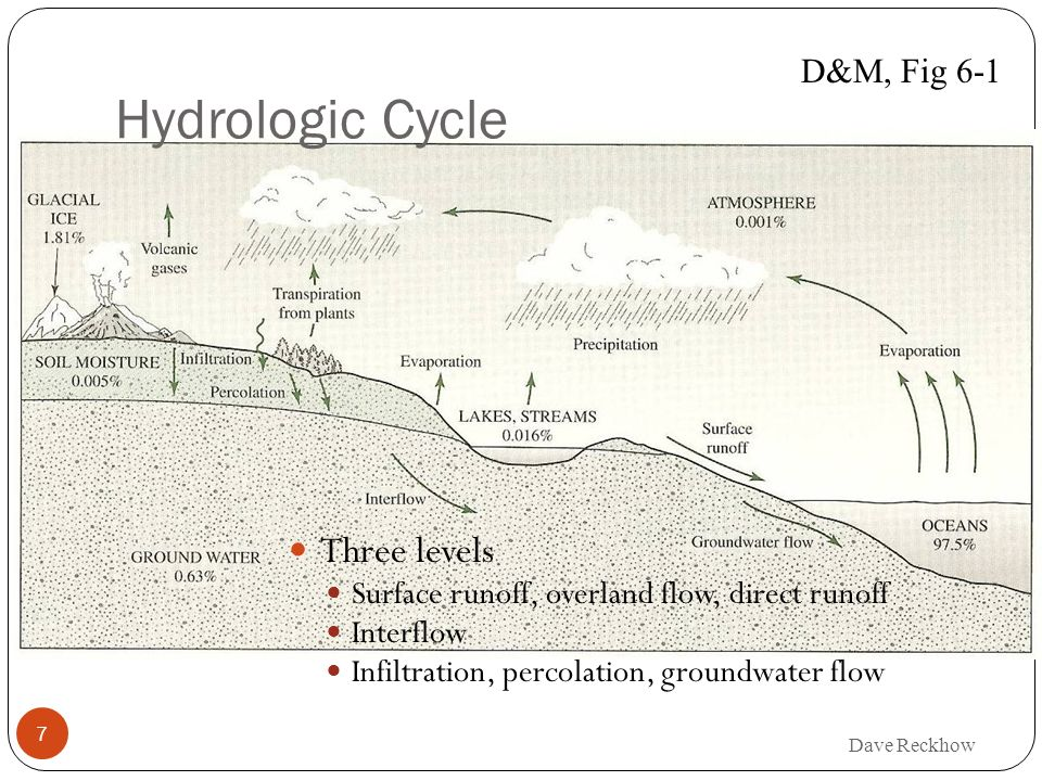 7 Hydrologic Cycle Three levels Surface runoff, overland flow, direct runoff Interflow Infiltration, percolation, groundwater flow D&M, Fig 6-1
