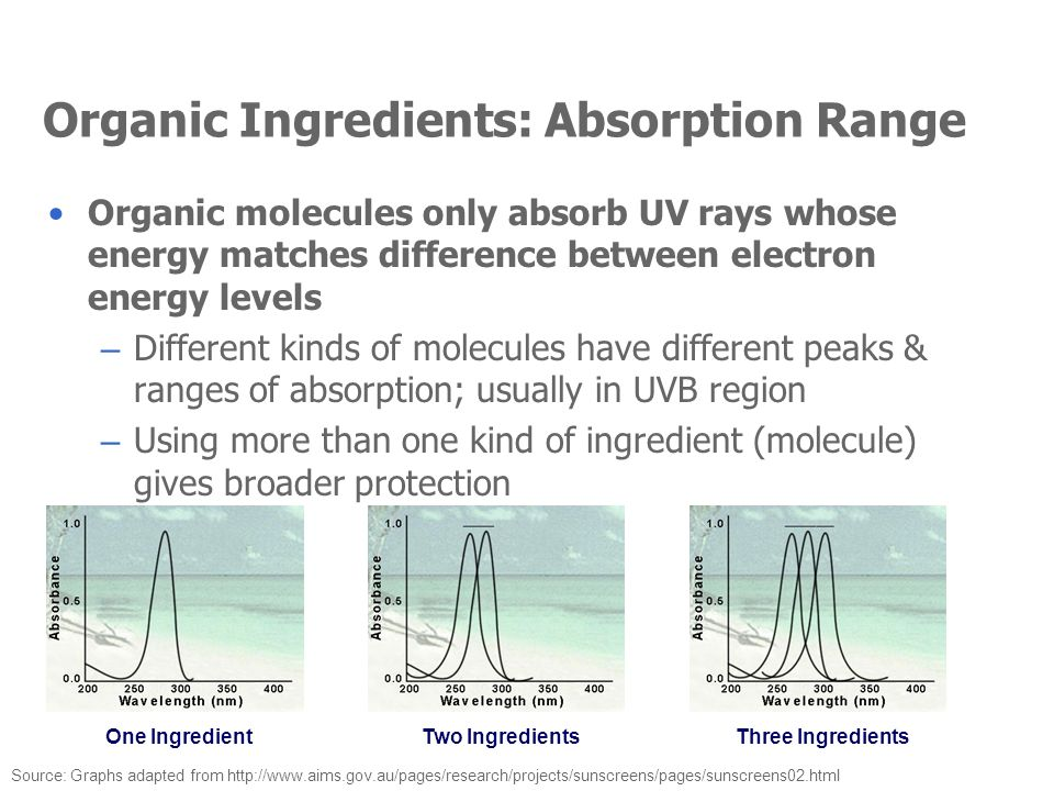 Organic Ingredients: Absorption Range Organic molecules only absorb UV rays whose energy matches difference between electron energy levels – Different
